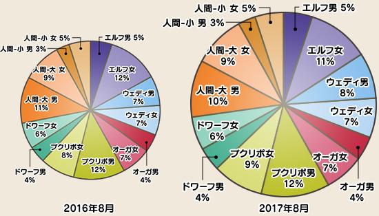 キャラクター種族分布国勢調査2017